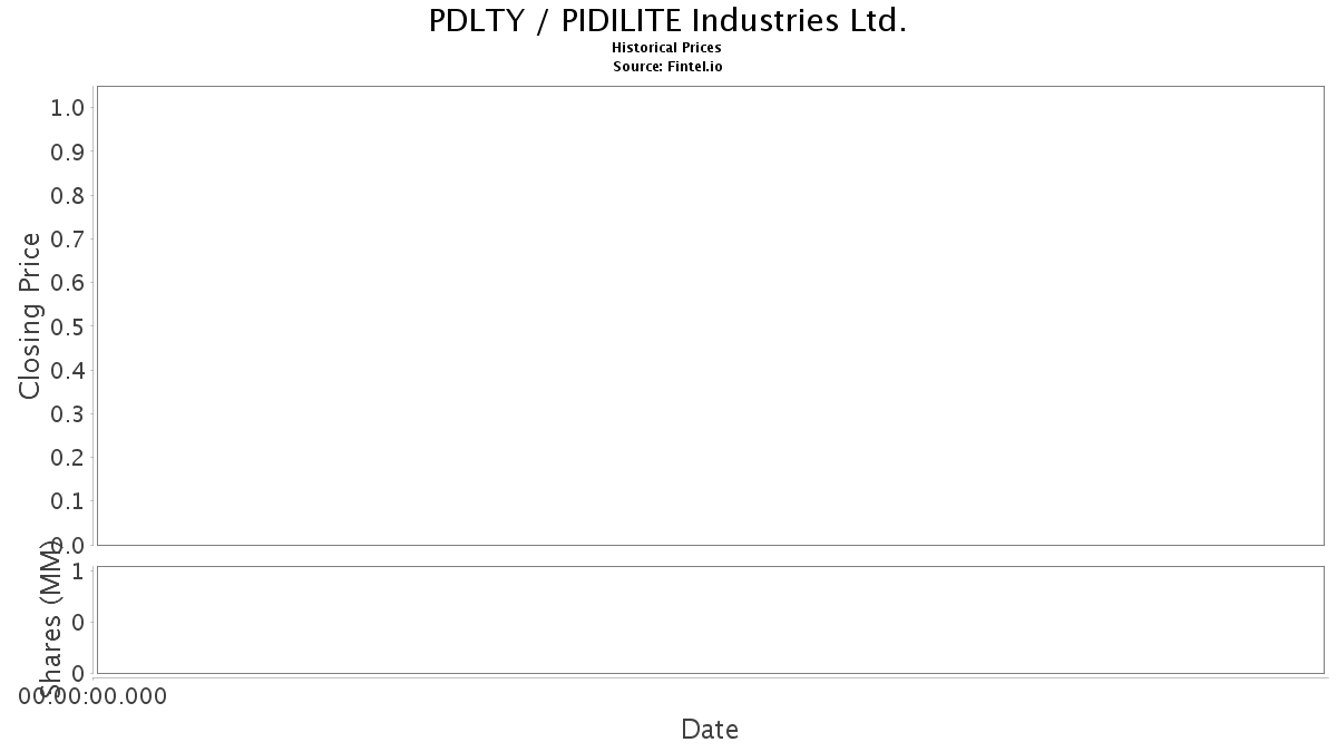 Pdlty Adr Price And News Pidilite Industries Ltd Adr Price Quote And News Fintel Io