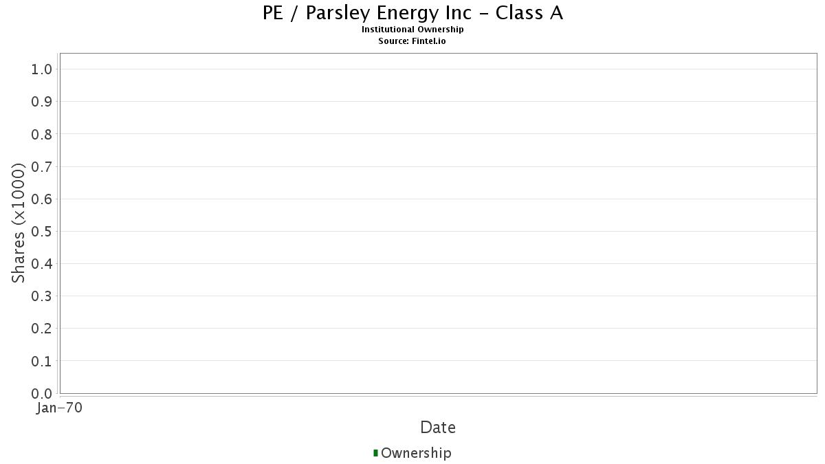 PE / Parsley Energy, Inc. Institutional Ownership