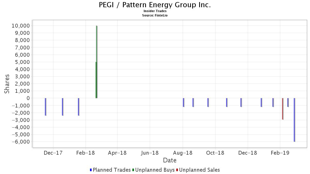 PEGI Pattern Energy Group Inc Stock Insider Trading Fintelio Classy Pattern Energy Stock
