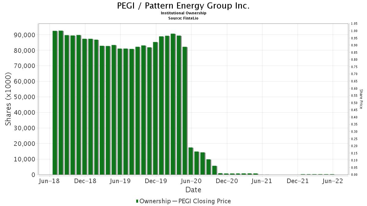 PEGI Pattern Energy Group Inc Stock Institutional Ownership And Custom Pattern Energy Stock