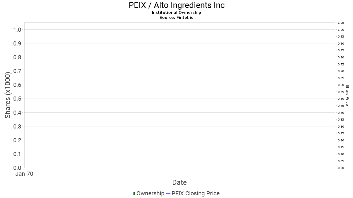 PEIX / Pacific Ethanol, Inc. Institutional Ownership
