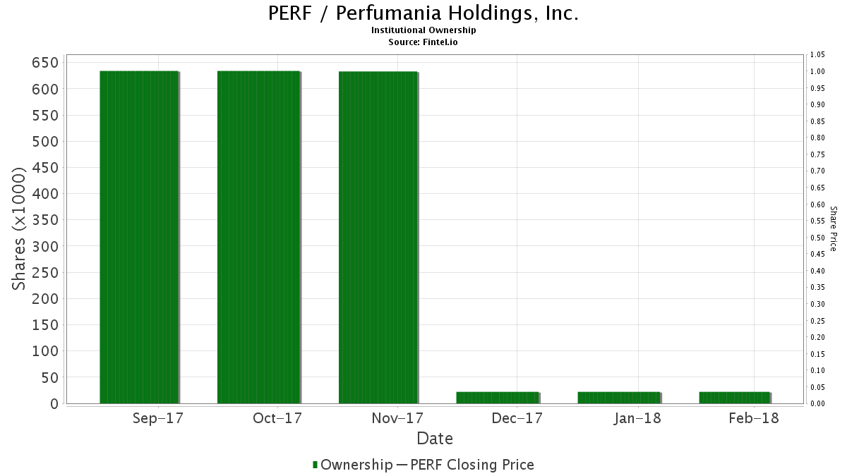 PERF / Perfumania Holdings, Inc. Institutional Ownership