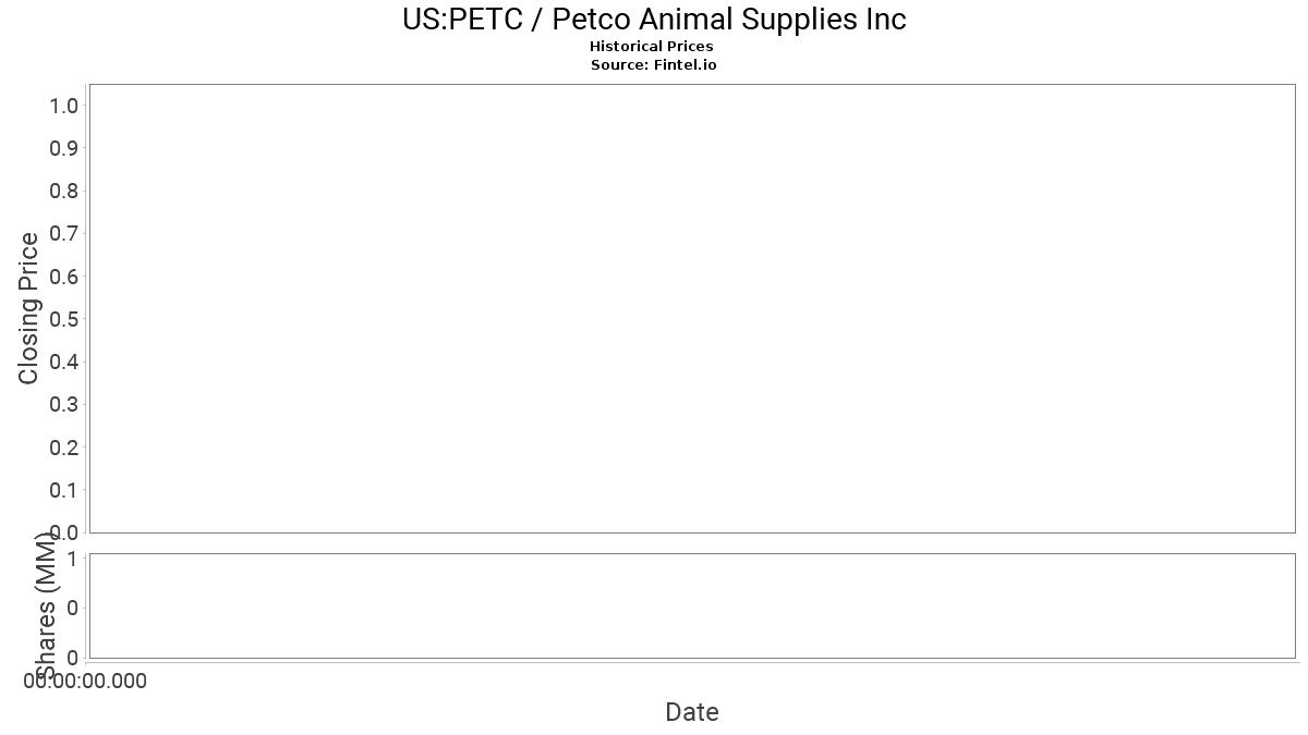 Petc Stock Price And News Petco Animal Supplies Inc Stock Price Quote And News Fintel Io
