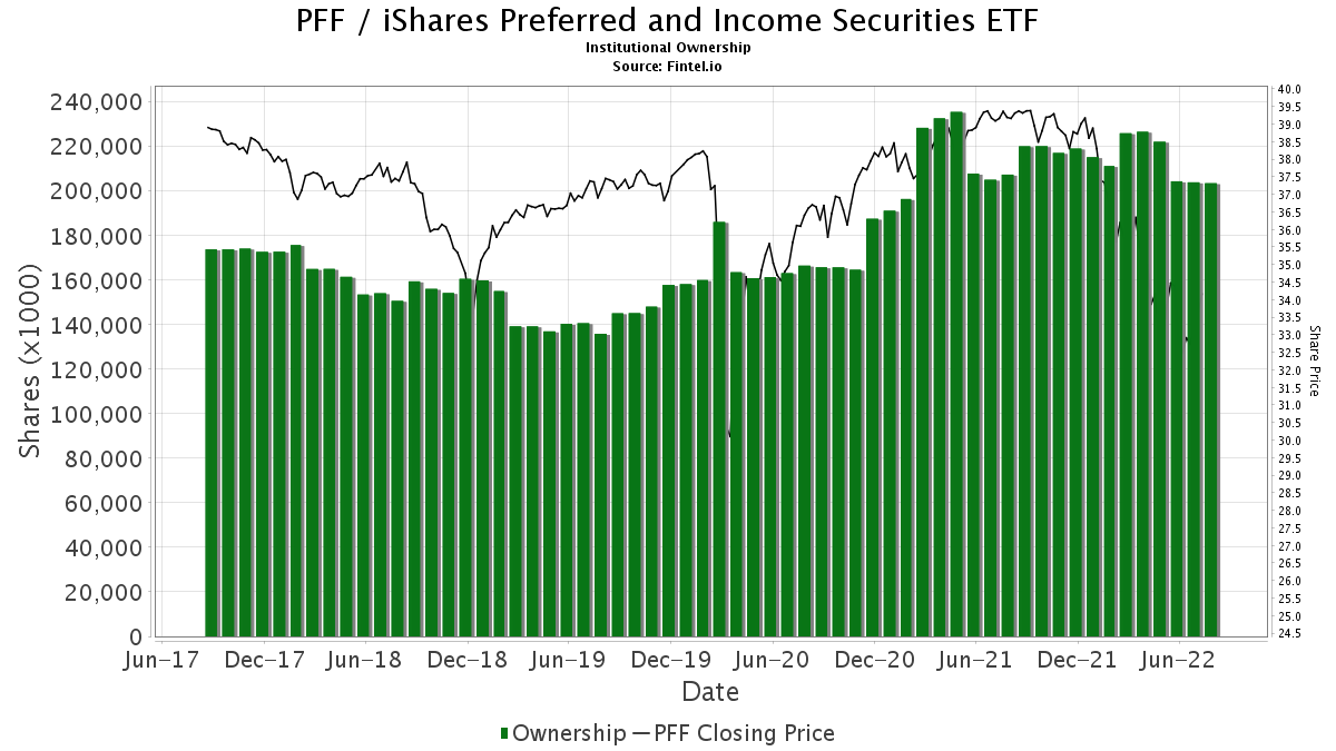 Pff Institutional Ownership Ishares Preferred And Income