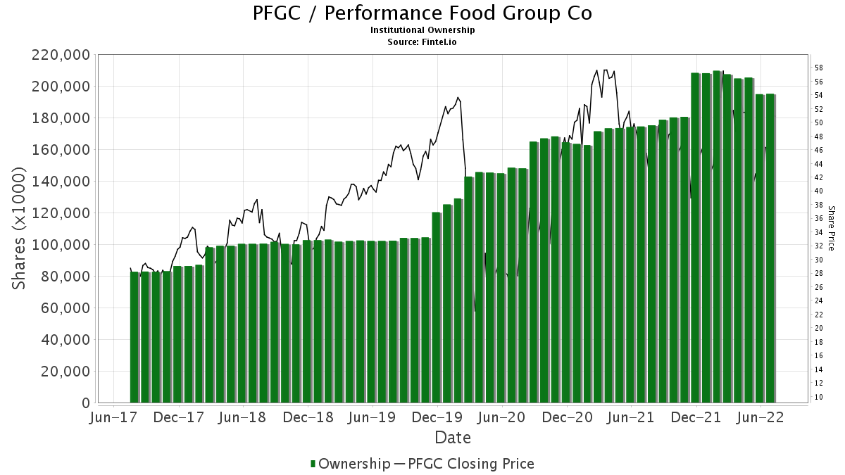 PFGC / Performance Food Group Company Institutional Ownership