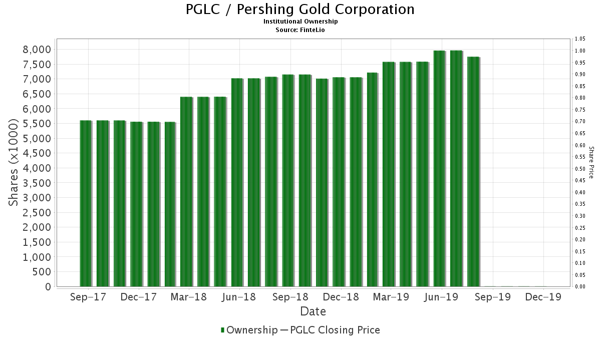 PGLC / Pershing Gold Corporation Institutional Ownership