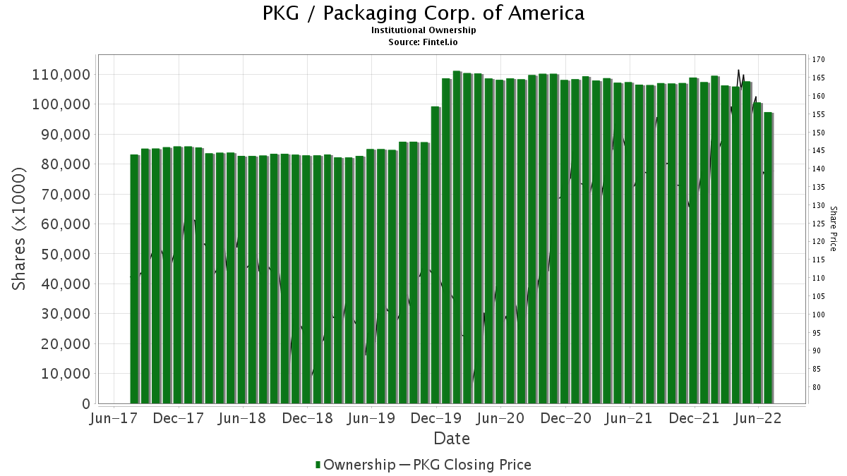 PKG / Packaging Corp. of America Institutional Ownership