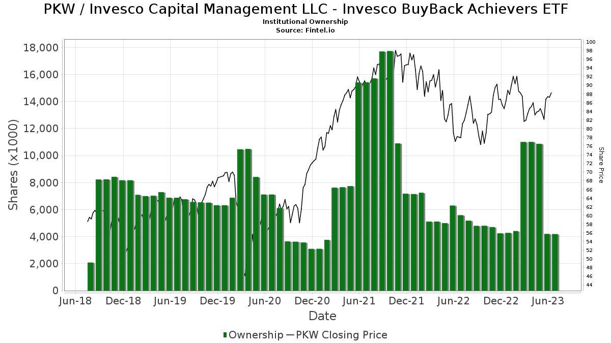 PKW / PowerShares Buyback Achievers Portfolio Institutional Ownership
