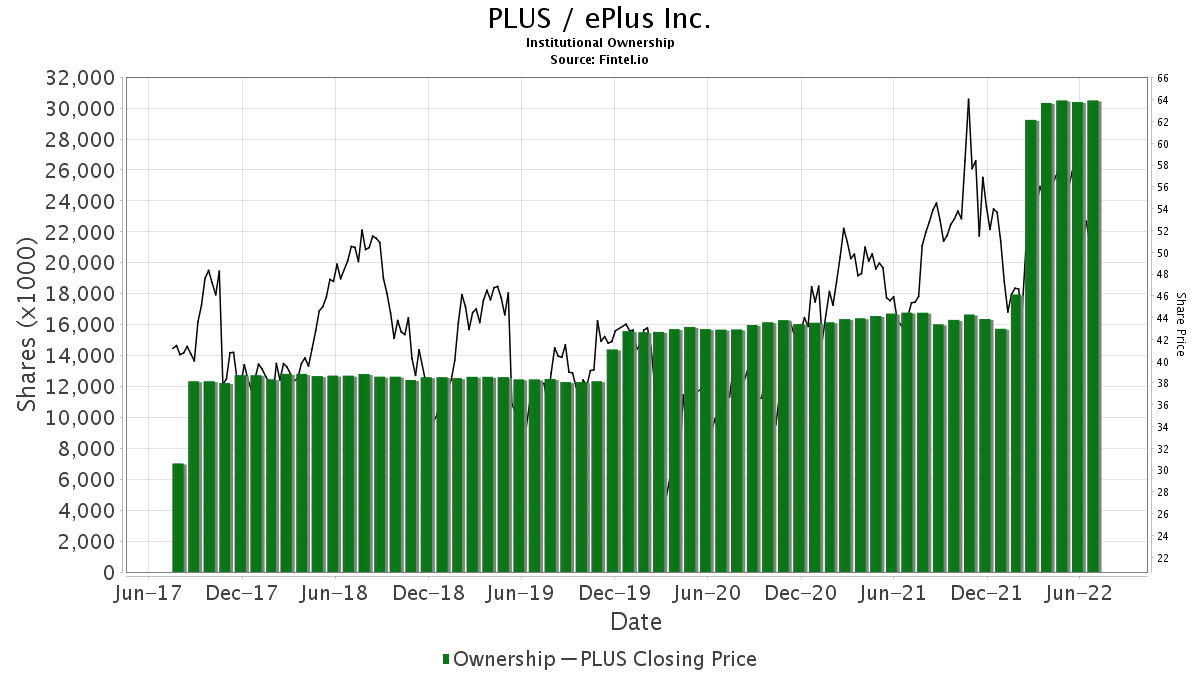PLUS / ePlus inc. Institutional Ownership