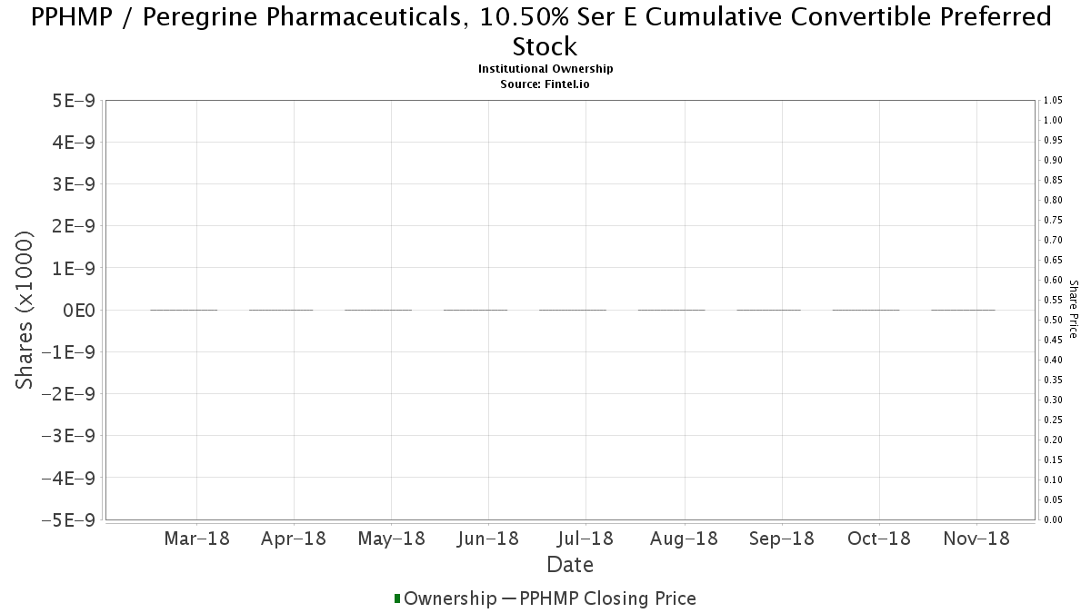 PPHMP / Peregrine Pharmaceuticals, 10.50% Ser E Cumulative Convertible Preferred Stock Institutional Ownership