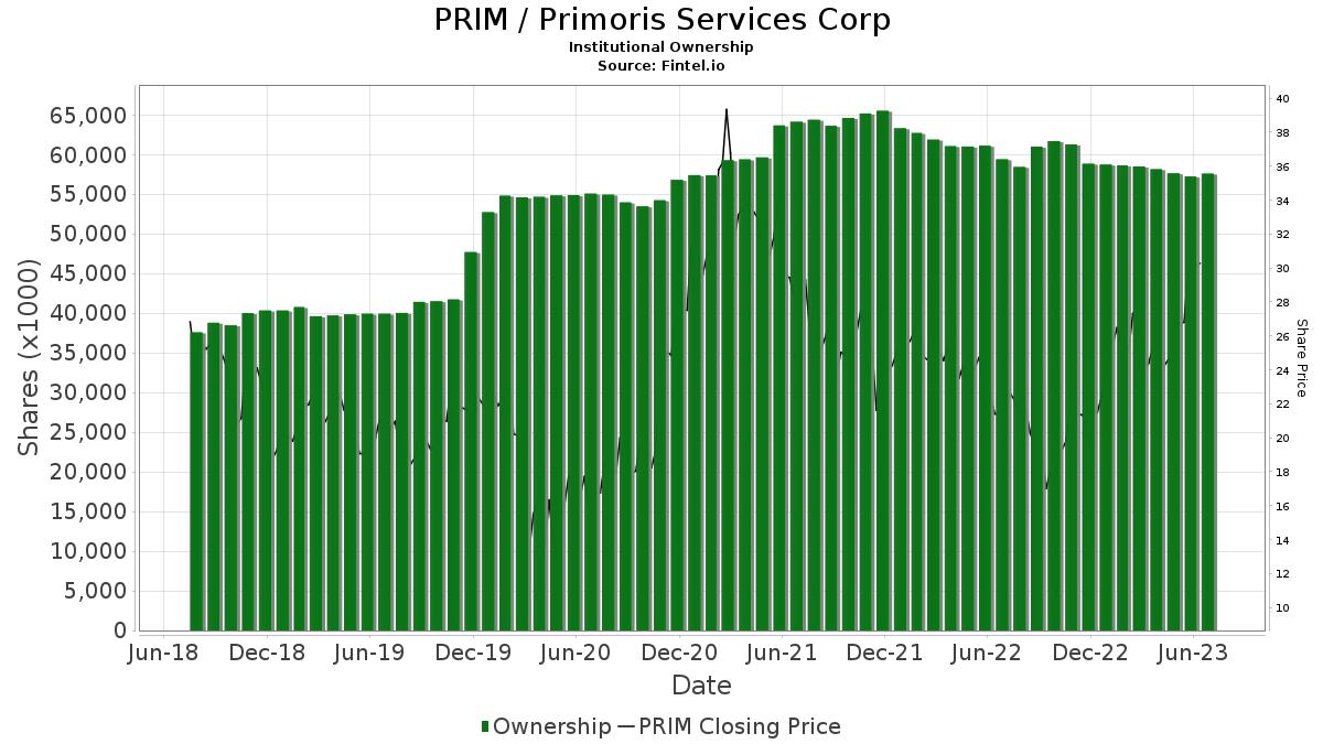 PRIM Institutional Ownership - Primoris Services Corp  Stock