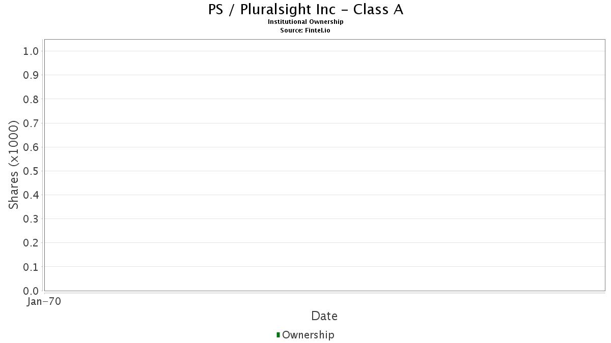 pluralsight stock symbol