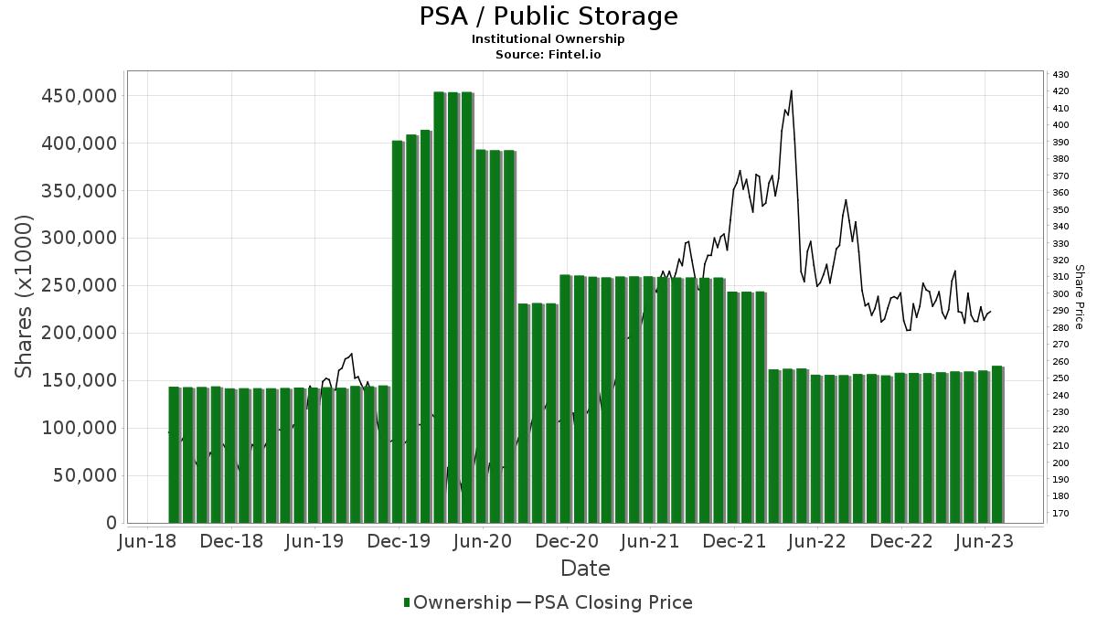 PSA / Public Storage Institutional Ownership