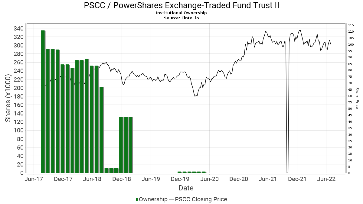 PSCC / PowerShares Exchange-Traded Fund Trust II Institutional Ownership
