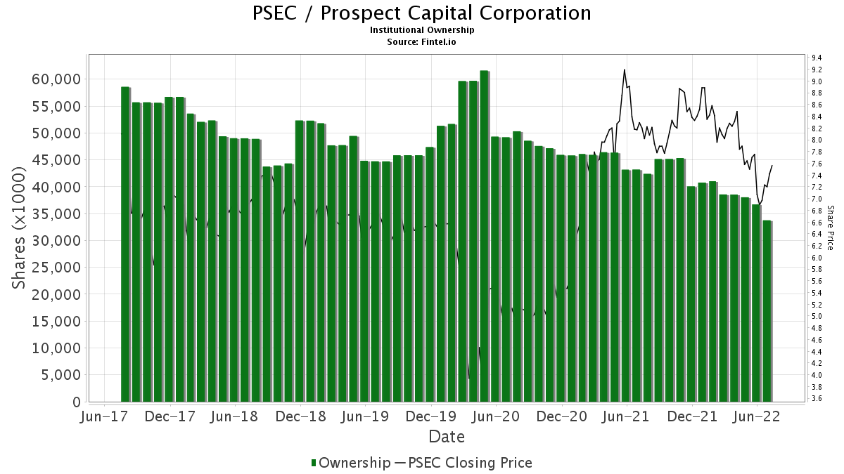 PSEC / Prospect Capital Corp. Institutional Ownership