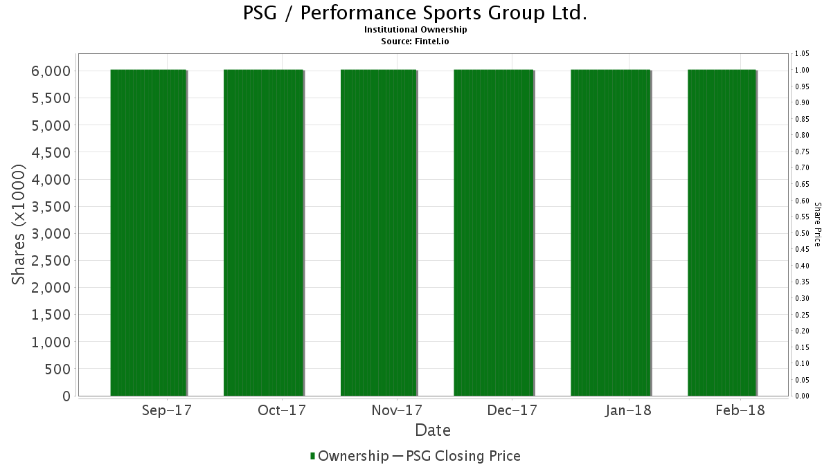 PSG / Performance Sports Group Ltd. Institutional Ownership
