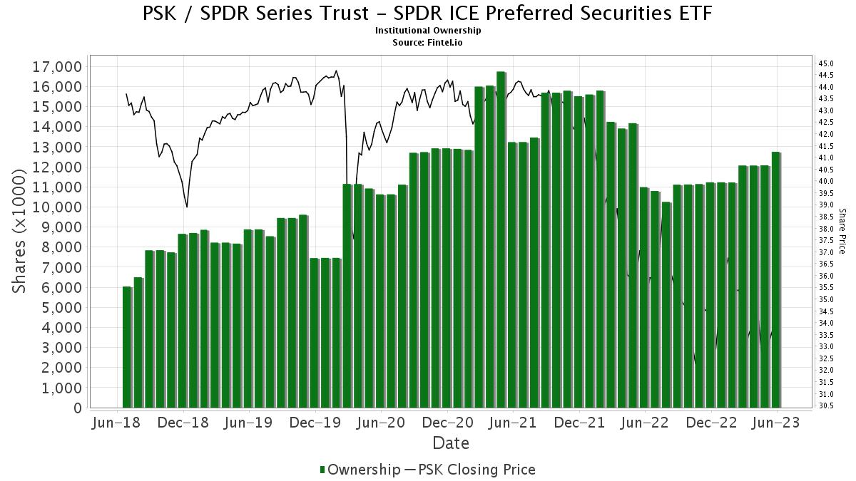 PSK / SPDR Wells Fargo Preferred Stock ETF Institutional Ownership