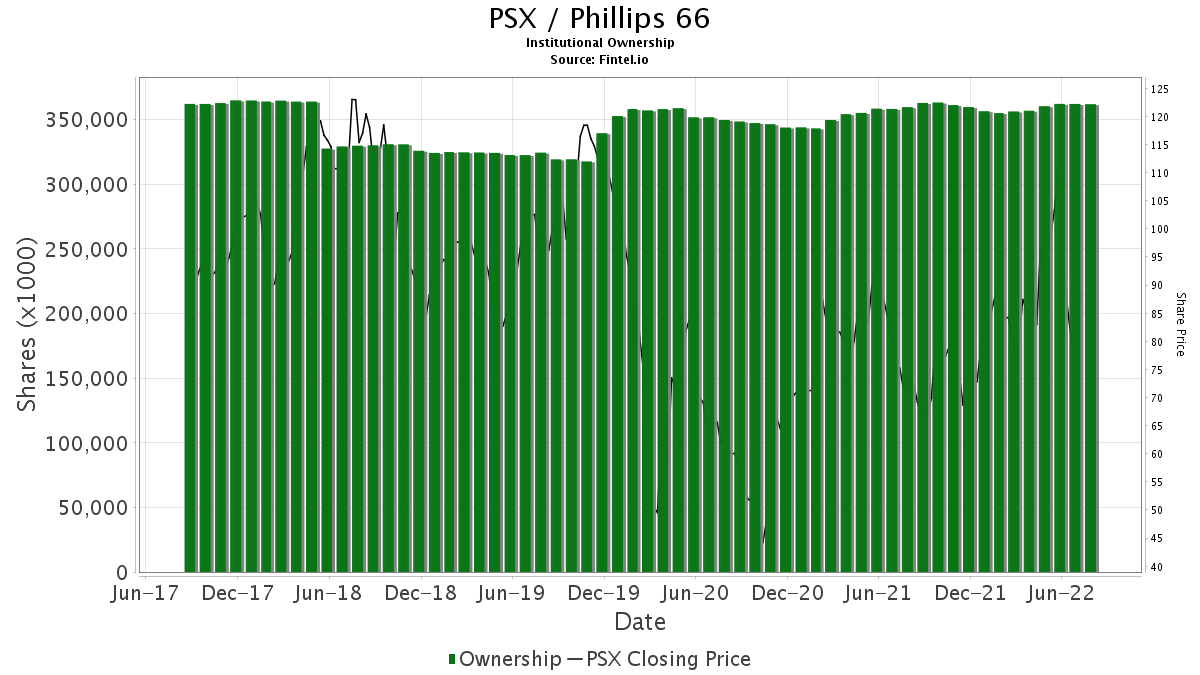 PSX / Phillips 66 Institutional Ownership