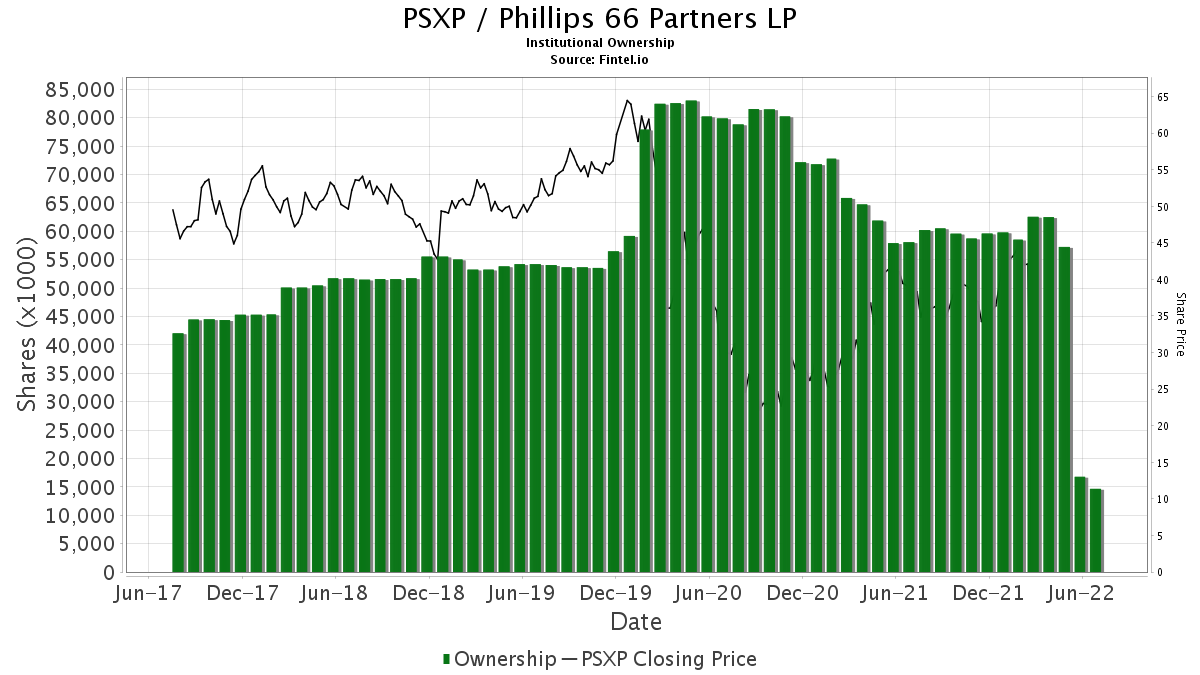 PSXP / Phillips 66 Partners LP Institutional Ownership