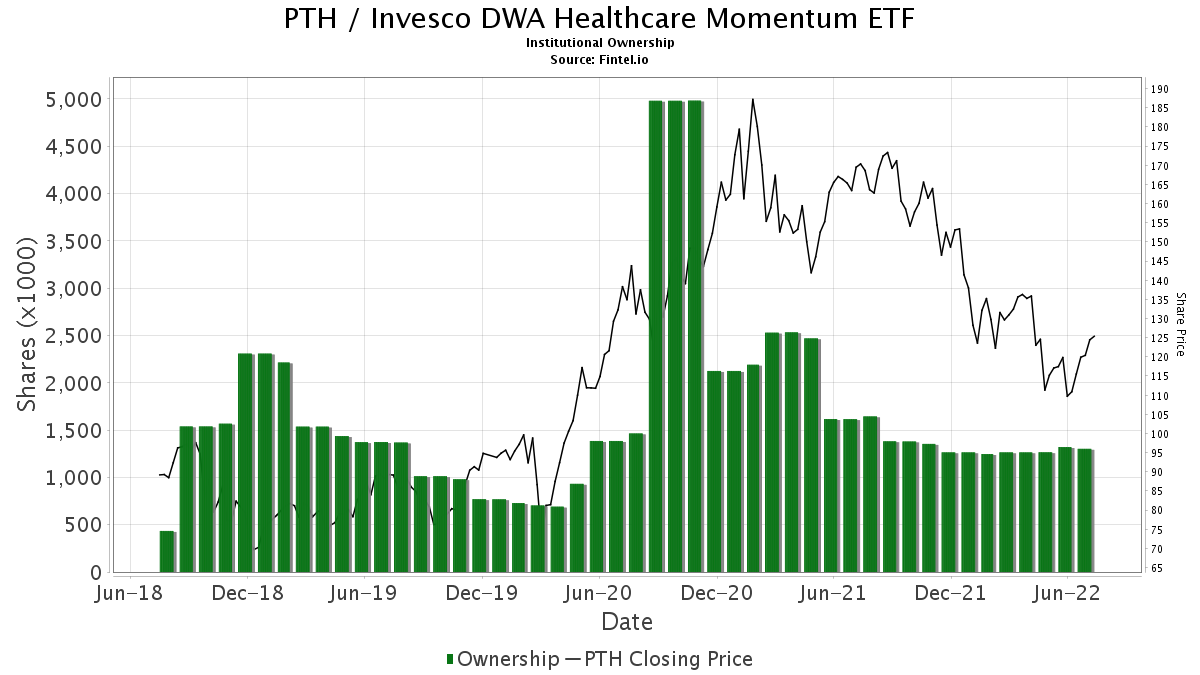 PTH / PowerShares Exchange-Trade Fund Trust Institutional Ownership