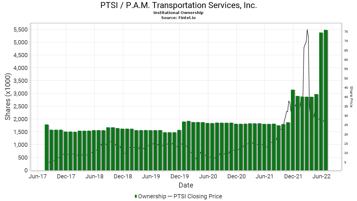 PTSI / P.A.M. Transportation Services, Inc. Institutional Ownership