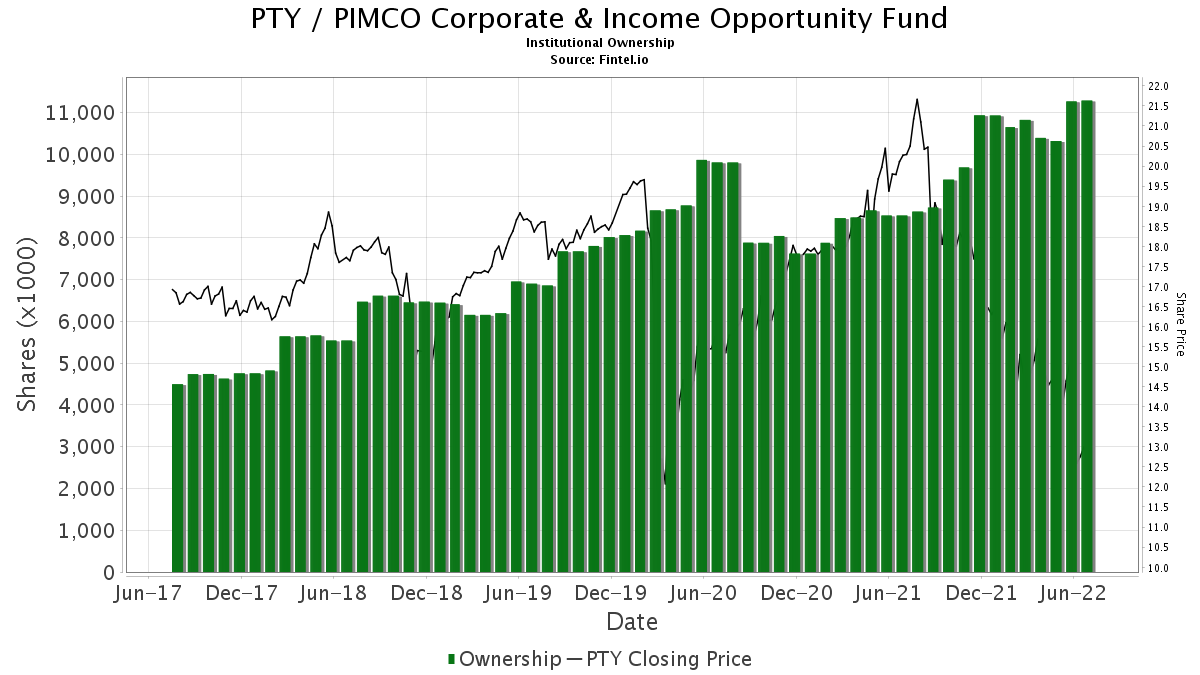 PTY / PIMCO Corporate & Income Opportunity Fund Institutional Ownership