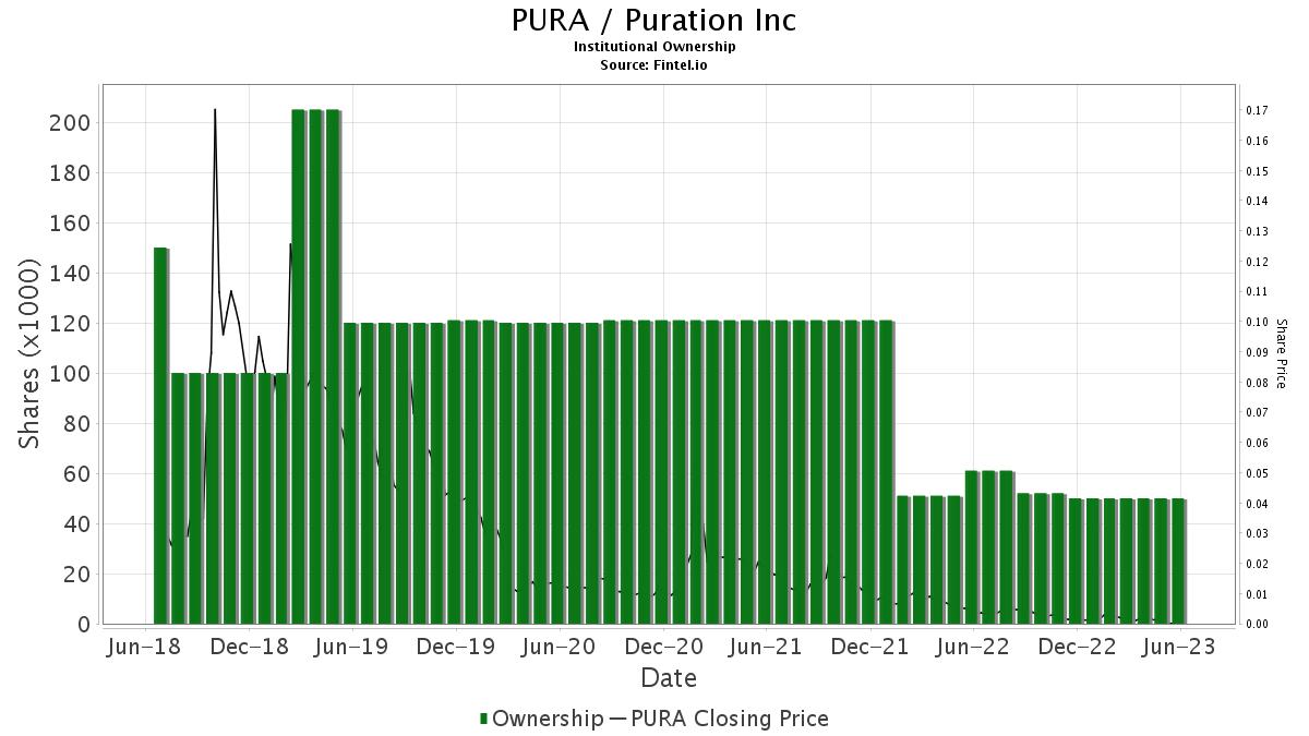 PURA / Puration Inc. Institutional Ownership