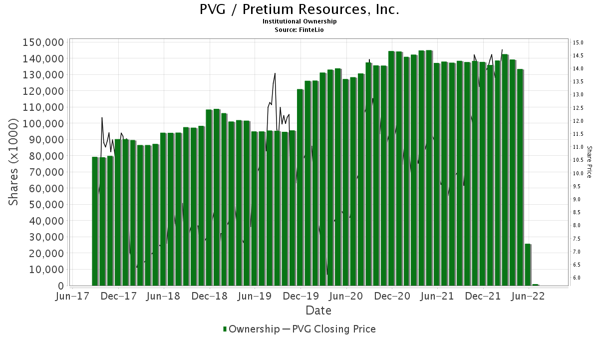 PVG / Pretium Resources, Inc. Institutional Ownership