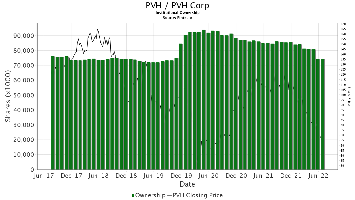 PVH / PVH Corp.  Institutional Ownership
