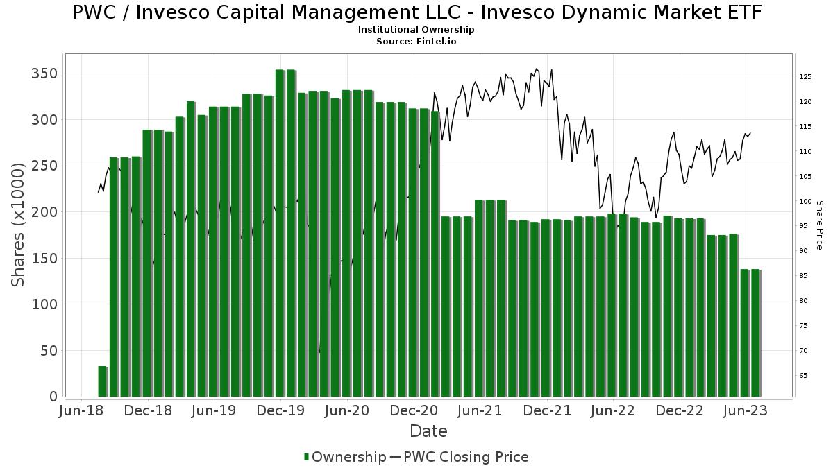 PWC / PowerShares Dynamic Market Portfolio Institutional Ownership