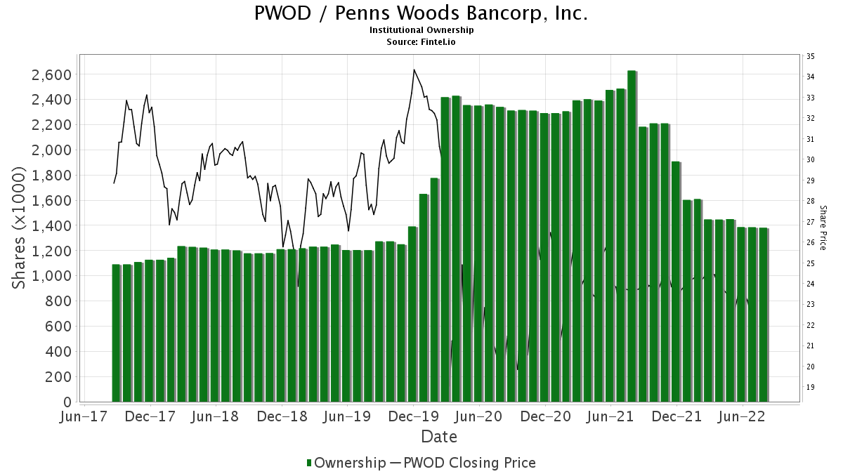 PWOD / Penns Woods Bancorp, Inc. Institutional Ownership