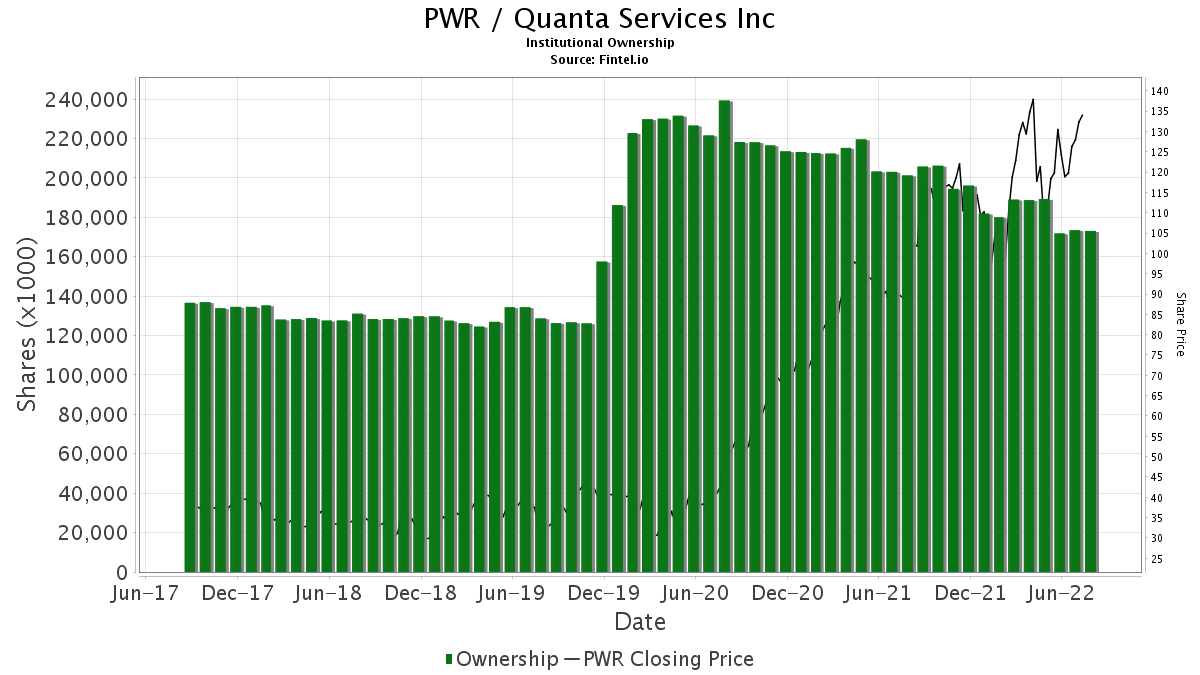 PWR / Quanta Services, Inc. Institutional Ownership