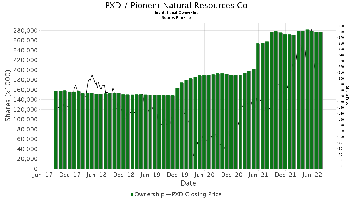 PXD / Pioneer Natural Resources Co. Institutional Ownership