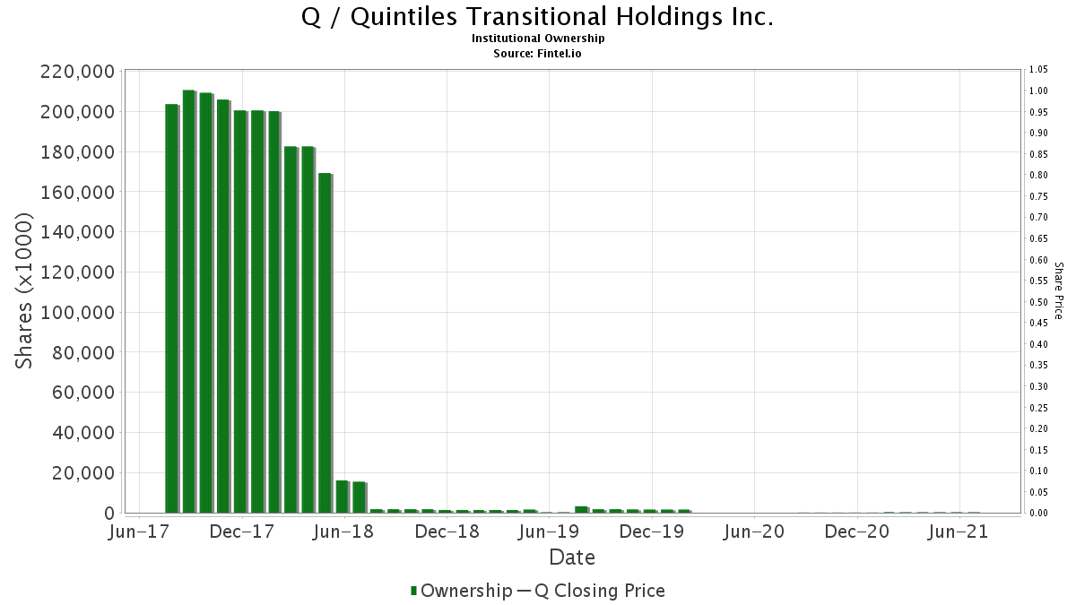 Q / Quintiles Transitional Holdings Inc. Institutional Ownership