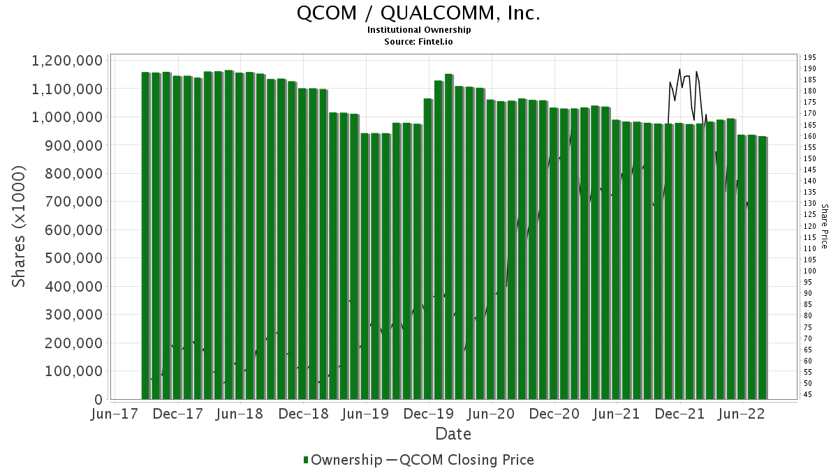 QCOM / QUALCOMM Incorporated Institutional Ownership