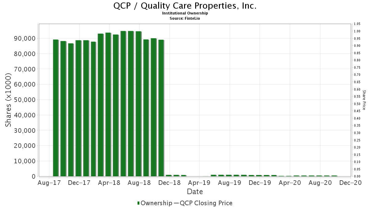 QCP / Quality Care Properties, Inc. Institutional Ownership