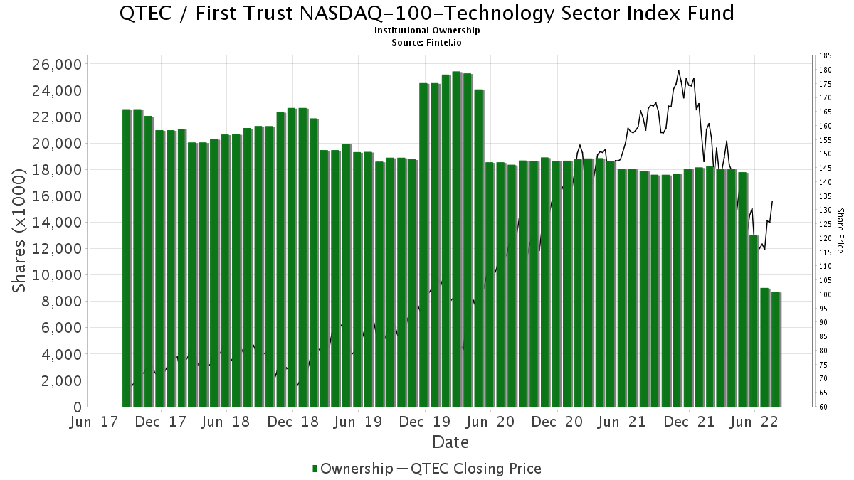 QTEC / First Trust NASDAQ-100 Technology Sector Index Fund Institutional Ownership