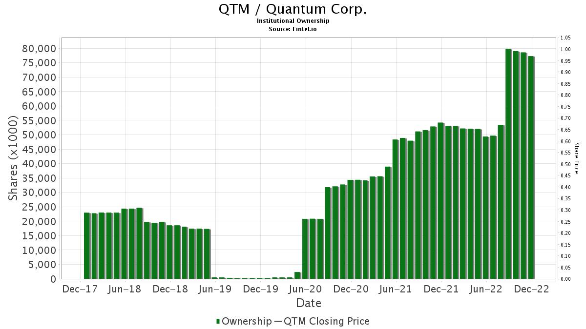 QTM / Quantum Corp. Institutional Ownership