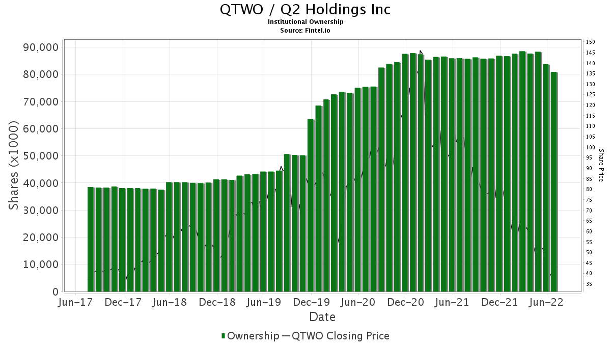 QTWO / Q2 Holdings, Inc. Institutional Ownership
