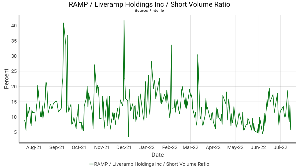 RAMP Short Interest / LiveRamp Holdings, Inc