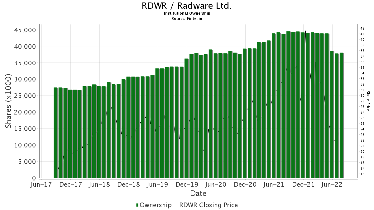 RDWR / RADWARE Ltd. Institutional Ownership