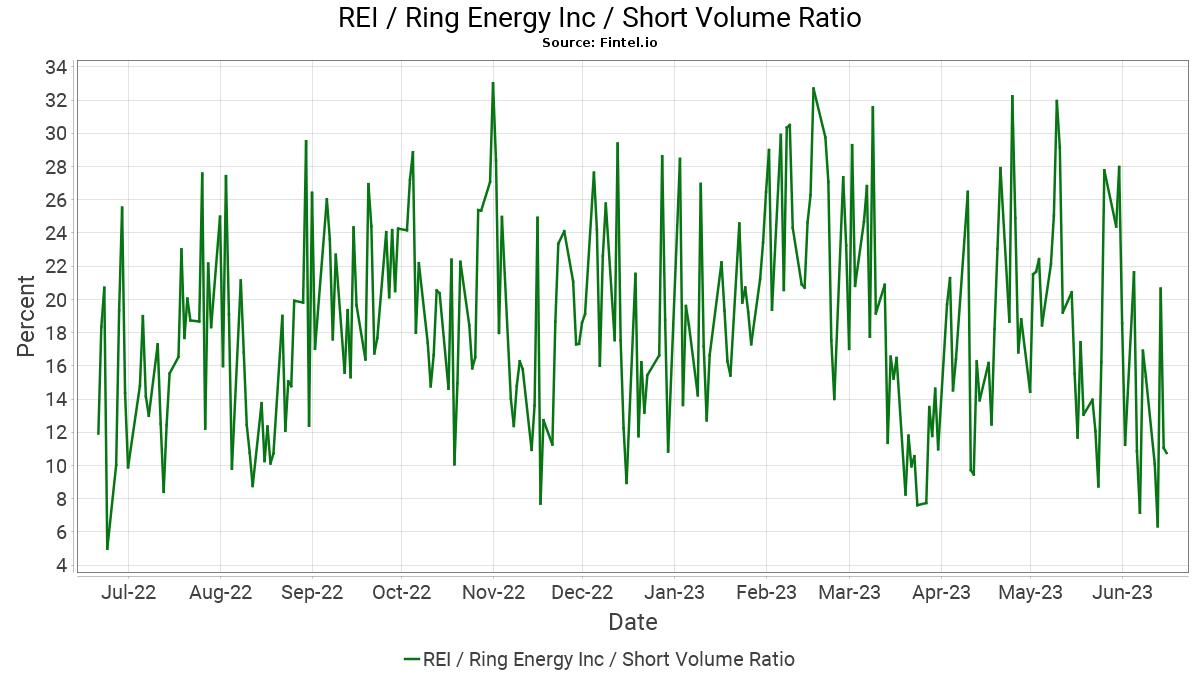 REI Short Interest / Ring Energy, Inc