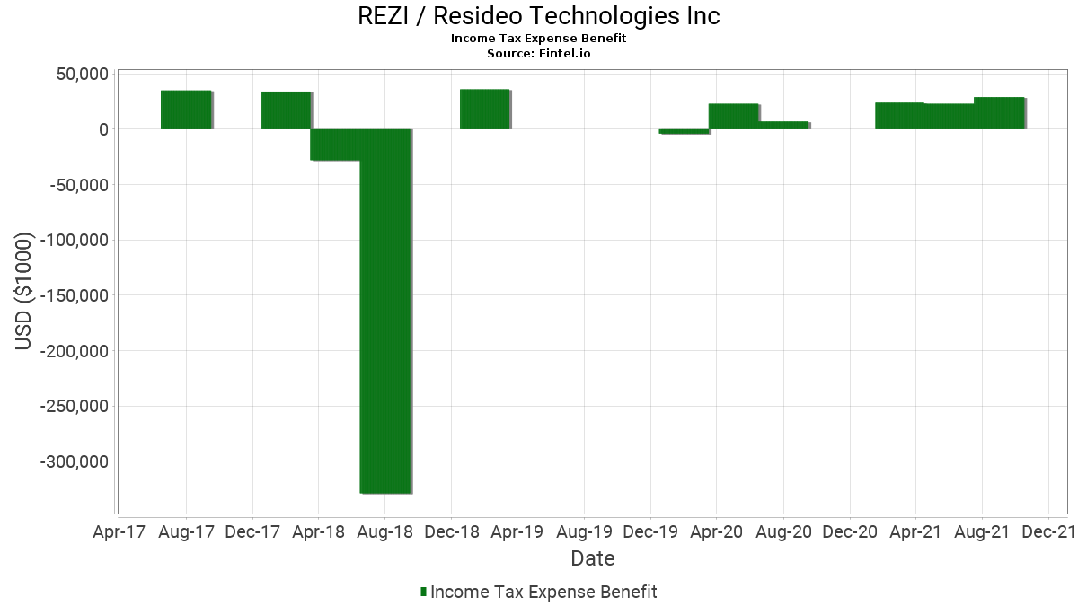 rezi resideo technologies income tax expense benefit history and
