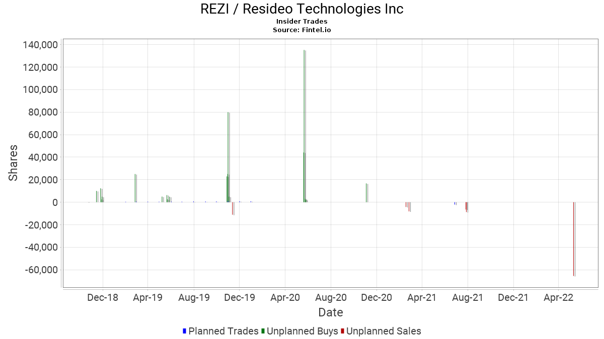 REZI Insider Trading and Ownership - RESIDEO TECHNOLOGIES, INC