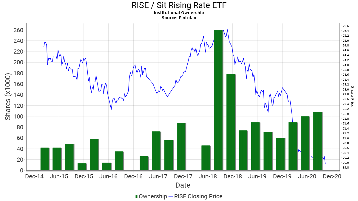 RISE / Sit Rising Rate ETF Institutional Ownership