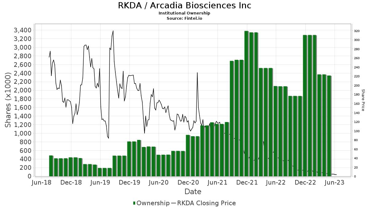 RKDA / Arcadia Biosciences, Inc. Institutional Ownership