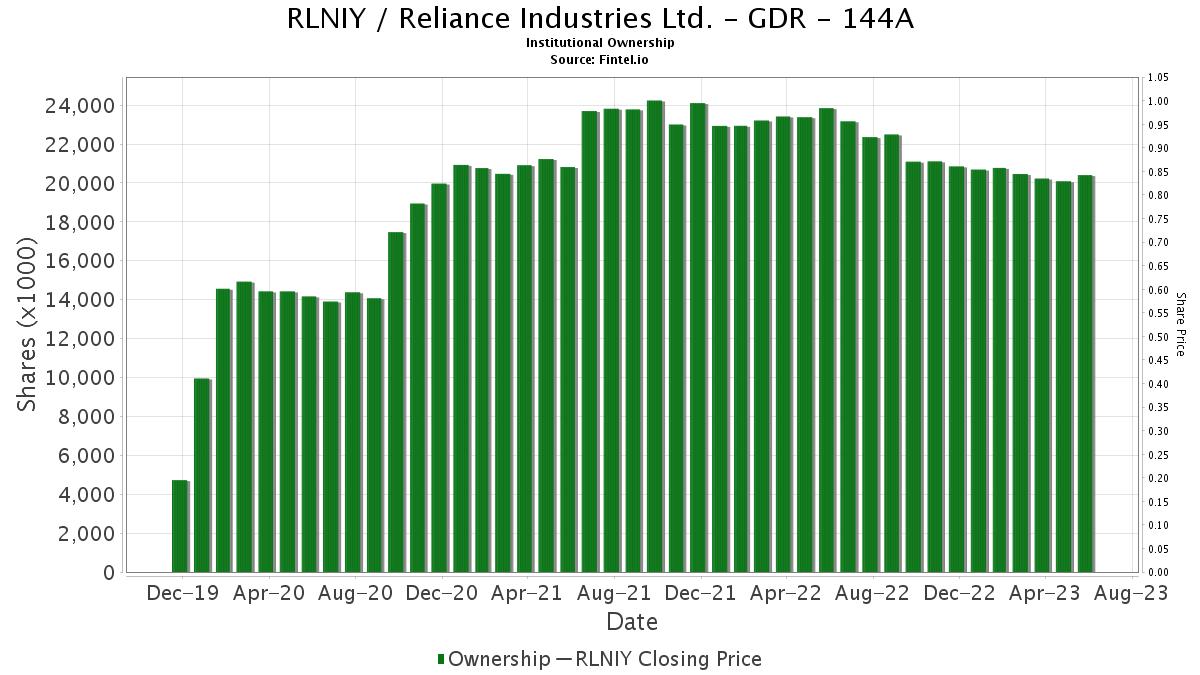 RLNIY / Reliance Industries Ltd. Institutional Ownership