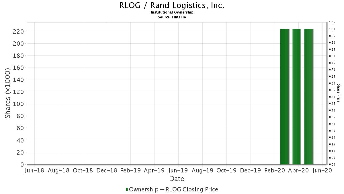 RLOG / Rand Logistics, Inc. Institutional Ownership