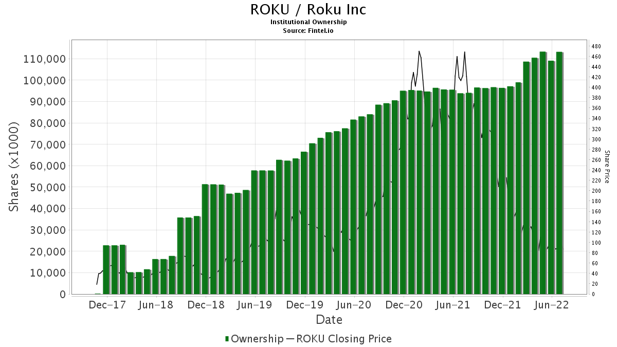 ROKU Institutional Ownership - Roku Inc Stock