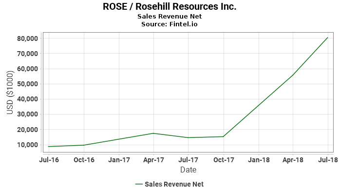 ROSE / Rosehill Resources Inc. Sales Revenue Net